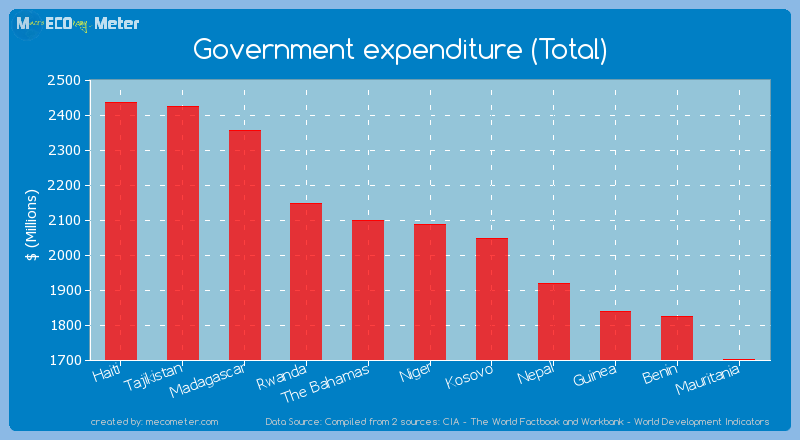 Government expenditure (Total) of Niger