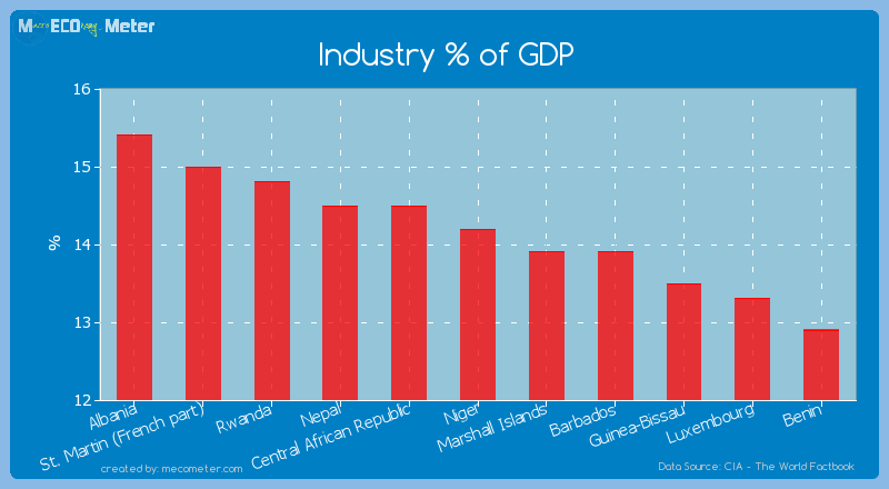 Industry % of GDP of Niger