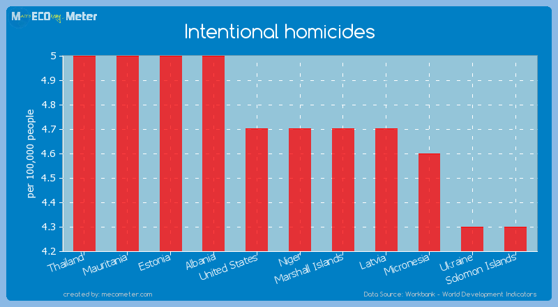 Intentional homicides of Niger