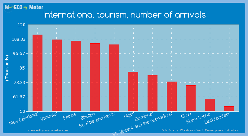 International tourism, number of arrivals of Niger
