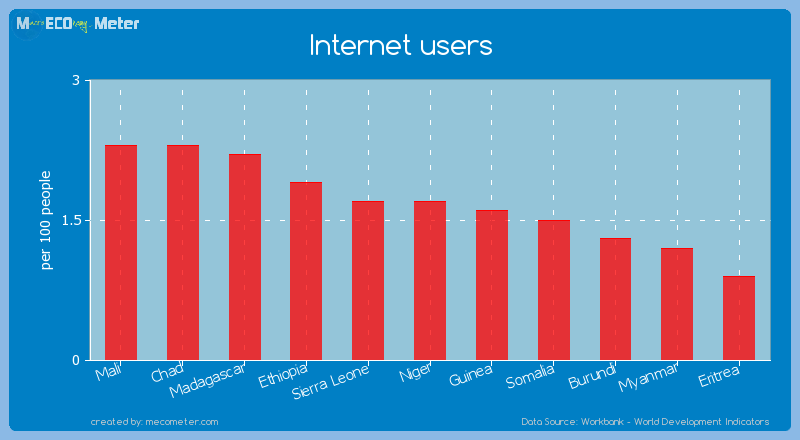 Internet users of Niger