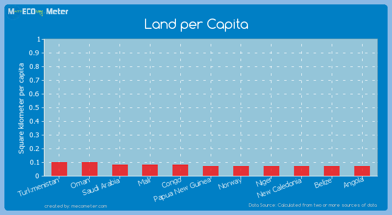 Land per Capita of Niger