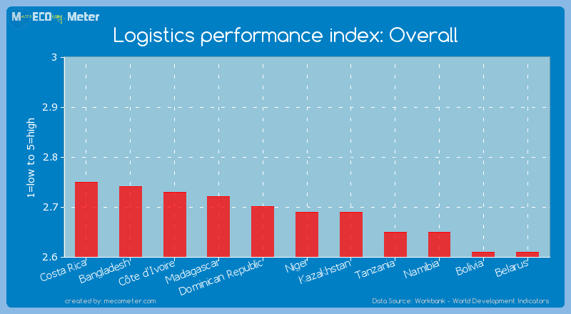 Logistics performance index: Overall of Niger