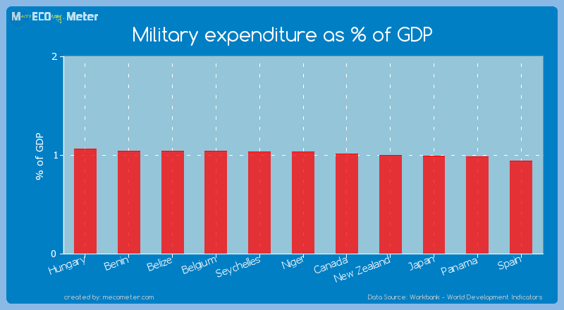 Military expenditure as % of GDP of Niger