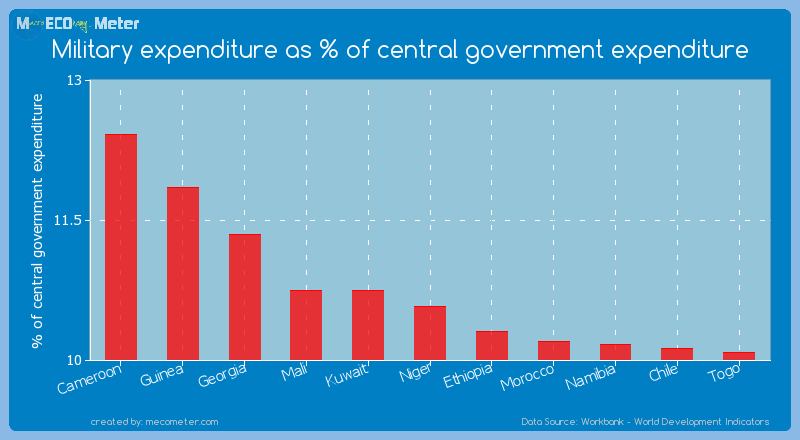 Military expenditure as % of central government expenditure of Niger