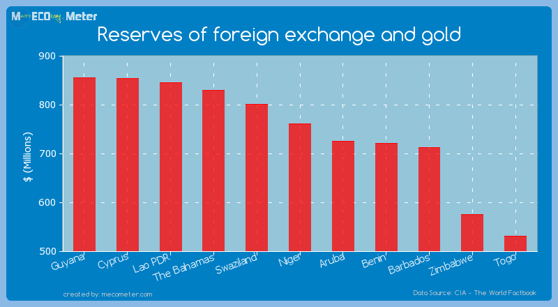 Reserves of foreign exchange and gold of Niger