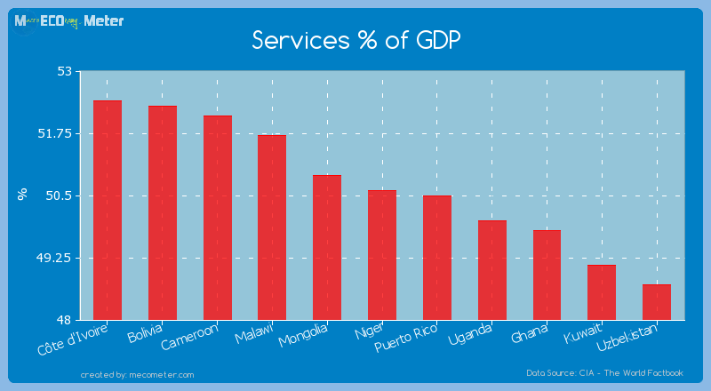 Services % of GDP of Niger