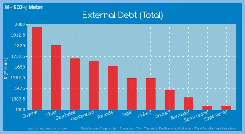 External Debt (Total) of Niger