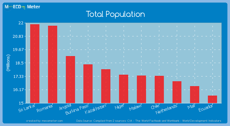 Total Population of Niger