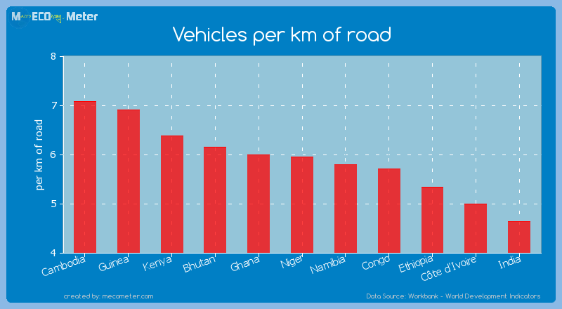 Vehicles per km of road of Niger