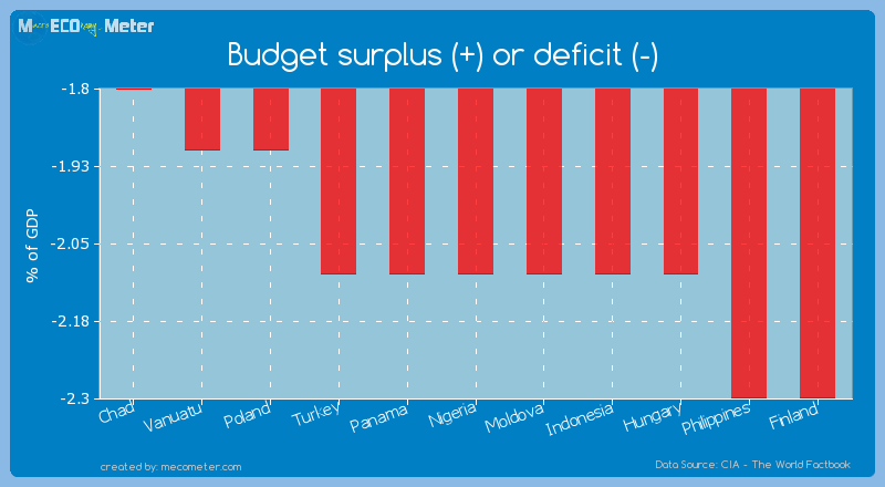 Budget surplus (+) or deficit (-) of Nigeria