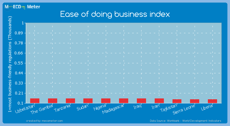 Ease of doing business index of Nigeria