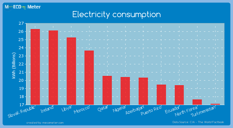 Electricity consumption of Nigeria