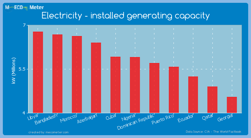 Electricity - installed generating capacity of Nigeria