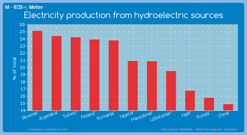 Electricity production from hydroelectric sources of Nigeria