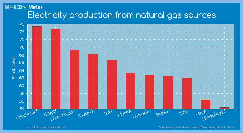 Electricity production from natural gas sources of Nigeria