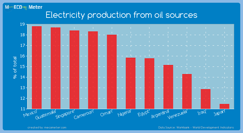 Electricity production from oil sources of Nigeria