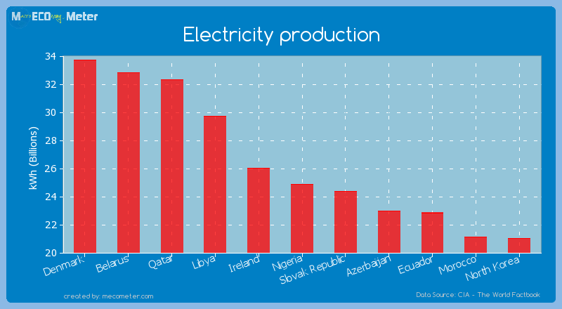 Electricity production of Nigeria