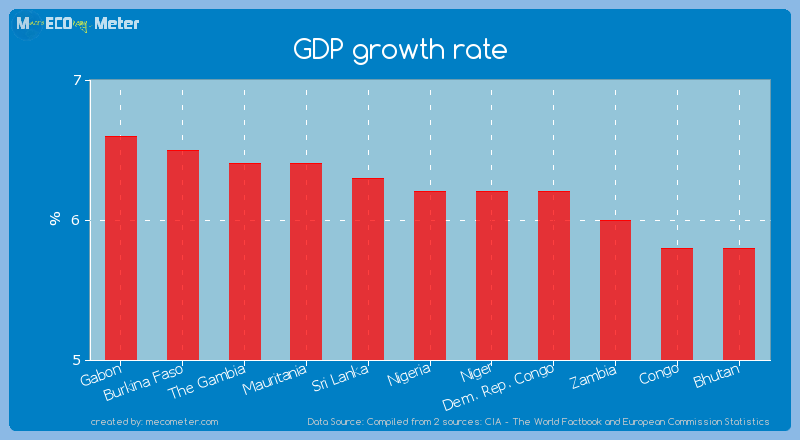 GDP growth rate of Nigeria