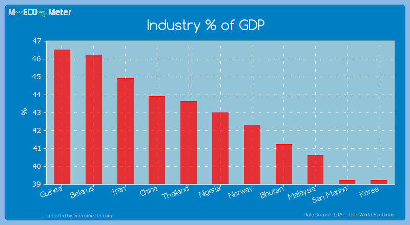 Industry % of GDP of Nigeria
