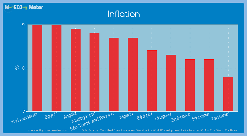 Inflation of Nigeria