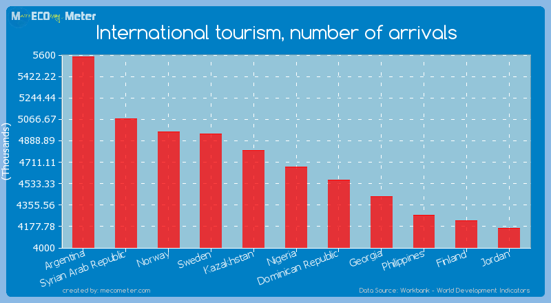 International tourism, number of arrivals of Nigeria
