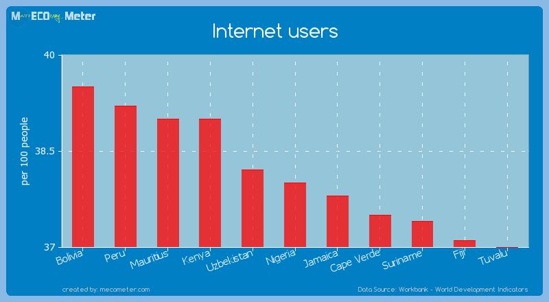 Internet users of Nigeria