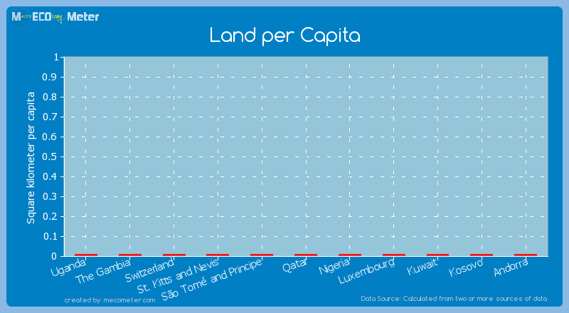 Land per Capita of Nigeria
