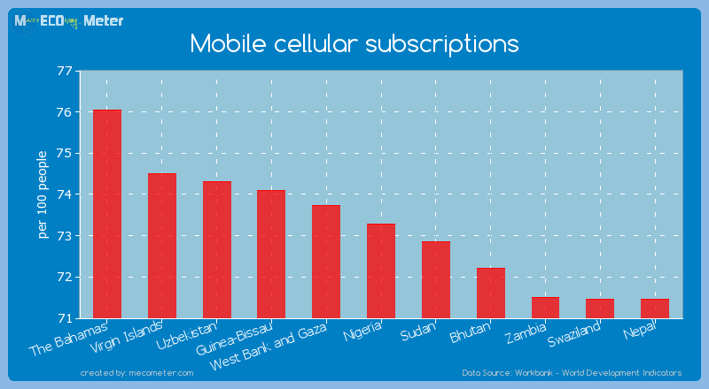 Mobile cellular subscriptions of Nigeria