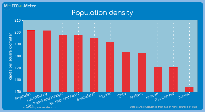 Population density of Nigeria