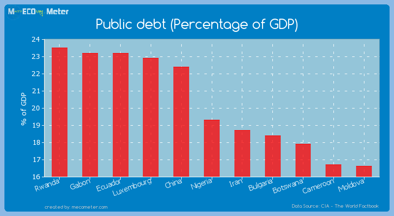 Public debt (Percentage of GDP) of Nigeria