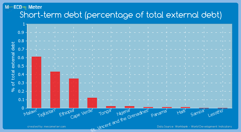 Short-term debt (percentage of total external debt) of Nigeria
