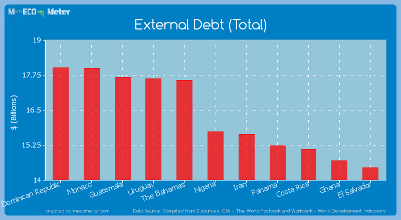 External Debt (Total) of Nigeria