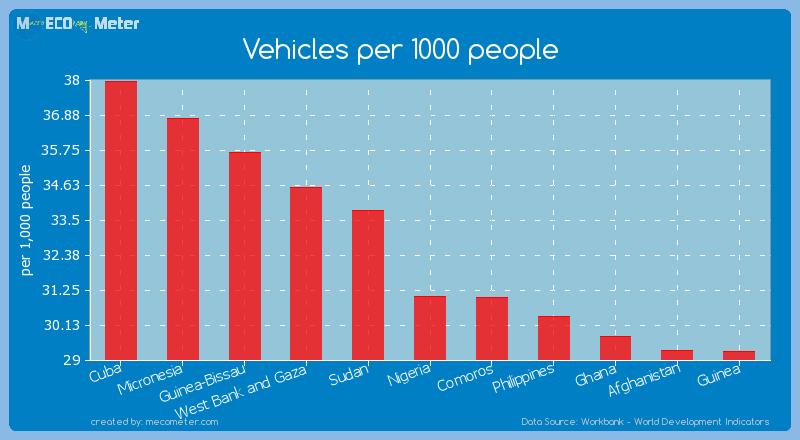 Vehicles per 1000 people of Nigeria