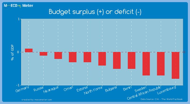 Budget surplus (+) or deficit (-) of North Korea