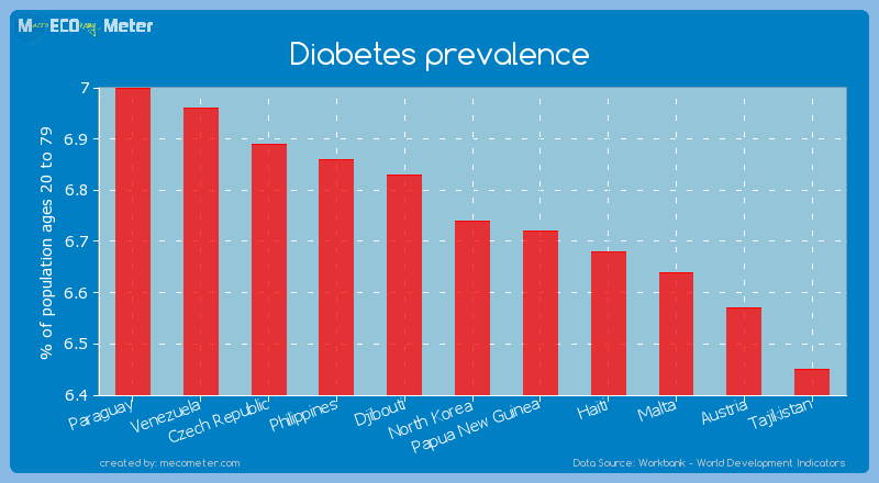 Diabetes prevalence of North Korea