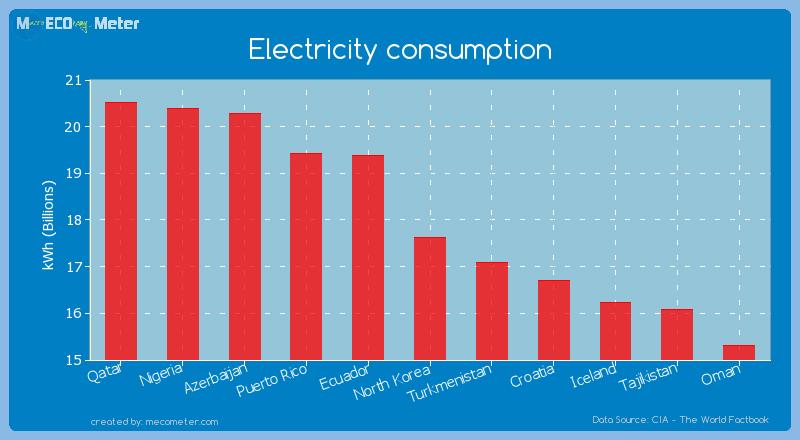 Electricity consumption of North Korea