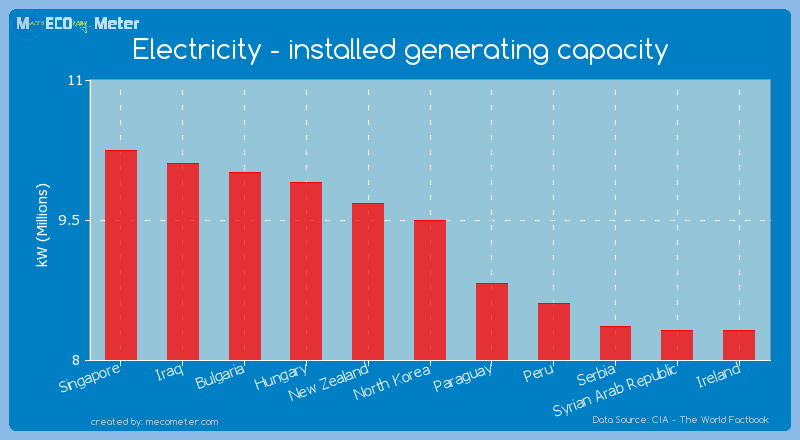 Electricity - installed generating capacity of North Korea