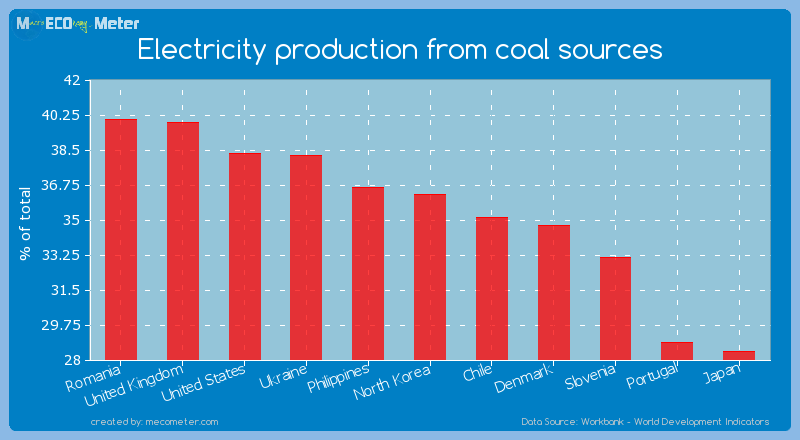 Electricity production from coal sources of North Korea