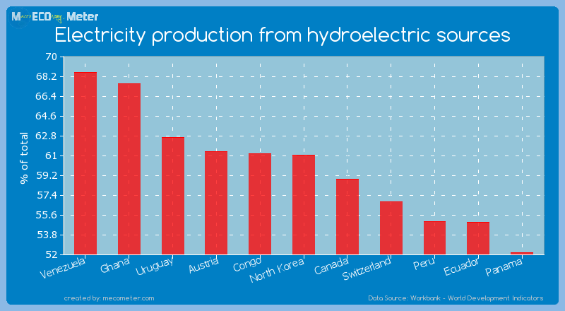 Electricity production from hydroelectric sources of North Korea
