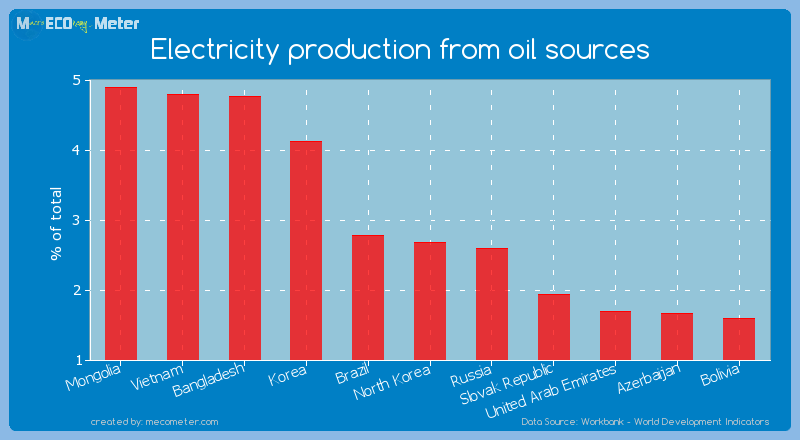 Electricity production from oil sources of North Korea
