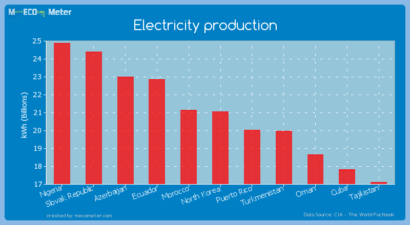 Electricity production of North Korea