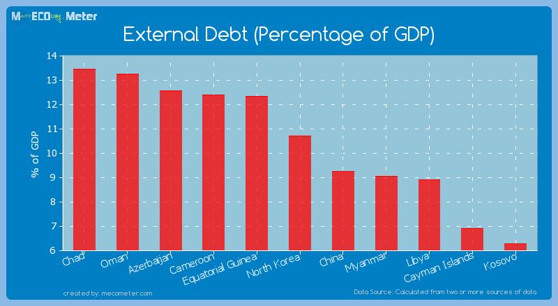 External Debt (Percentage of GDP) of North Korea