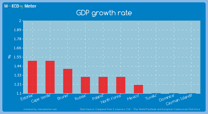 GDP growth rate of North Korea
