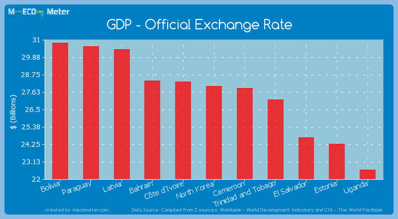 GDP - Official Exchange Rate of North Korea