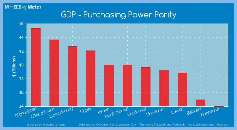 GDP - Purchasing Power Parity of North Korea