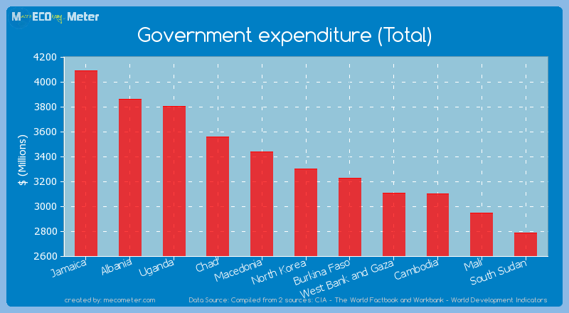 Government expenditure (Total) of North Korea