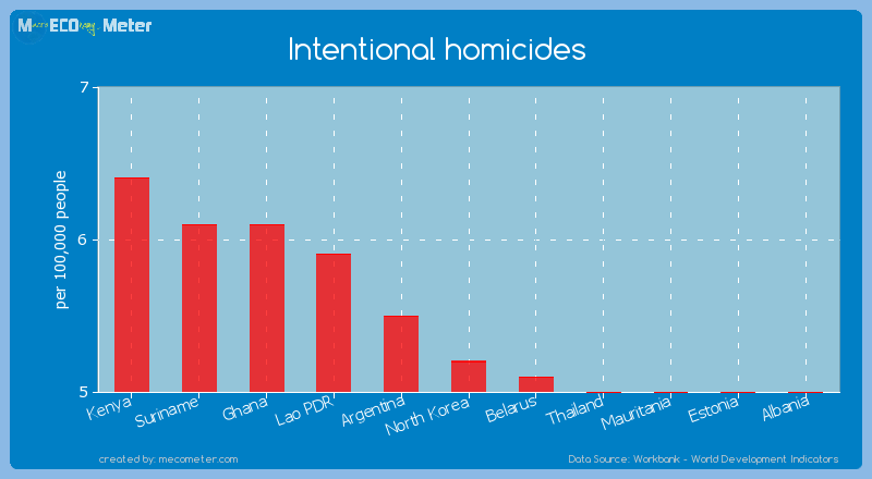 Intentional homicides of North Korea