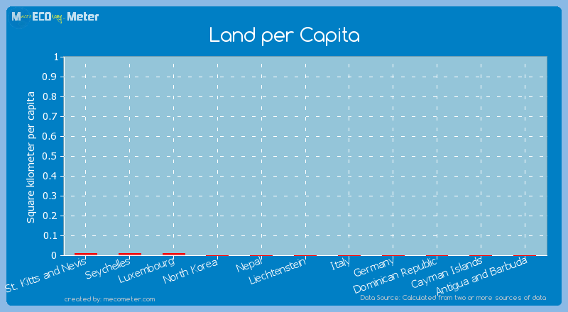 Land per Capita of North Korea