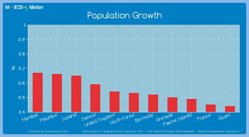 Population Growth of North Korea